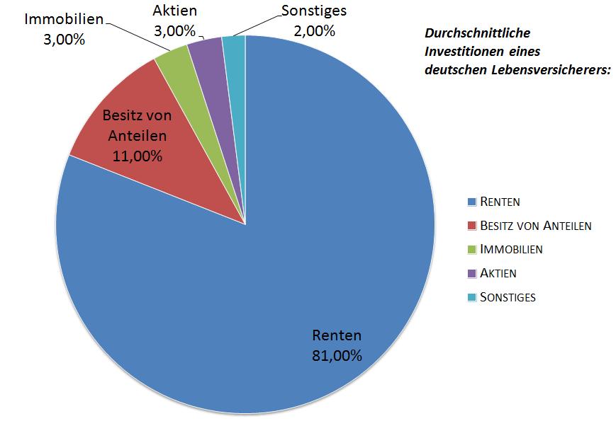 Chart_Anlage_von_Lebensversicherungen