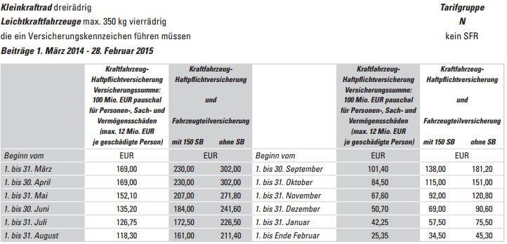 Preise_Versicherungskennzeichen_Dreirädrig_2014_bis_2015