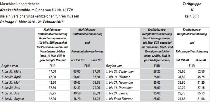 Preise_Versicherungskennzeichen_Krankenfahrstühle_2014_bis_2015