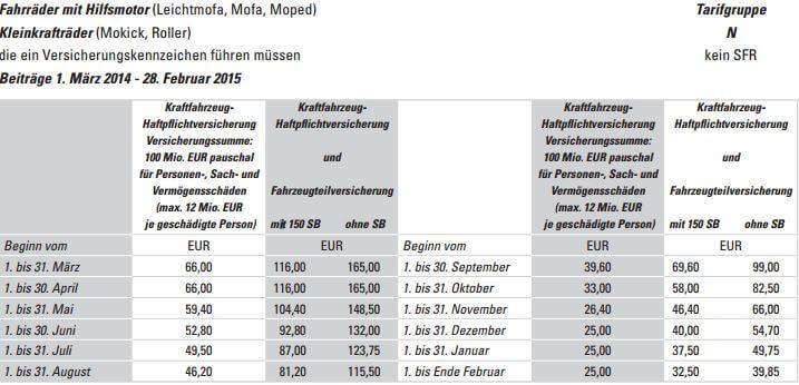 Preise_Versicherungskennzeichen_Moped_Roller_2014_bis_2015